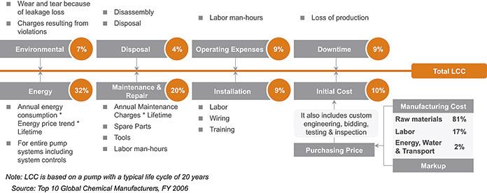 các loại chi phí trong tổng chi phí vòng đời sản phẩm máy bơm nước